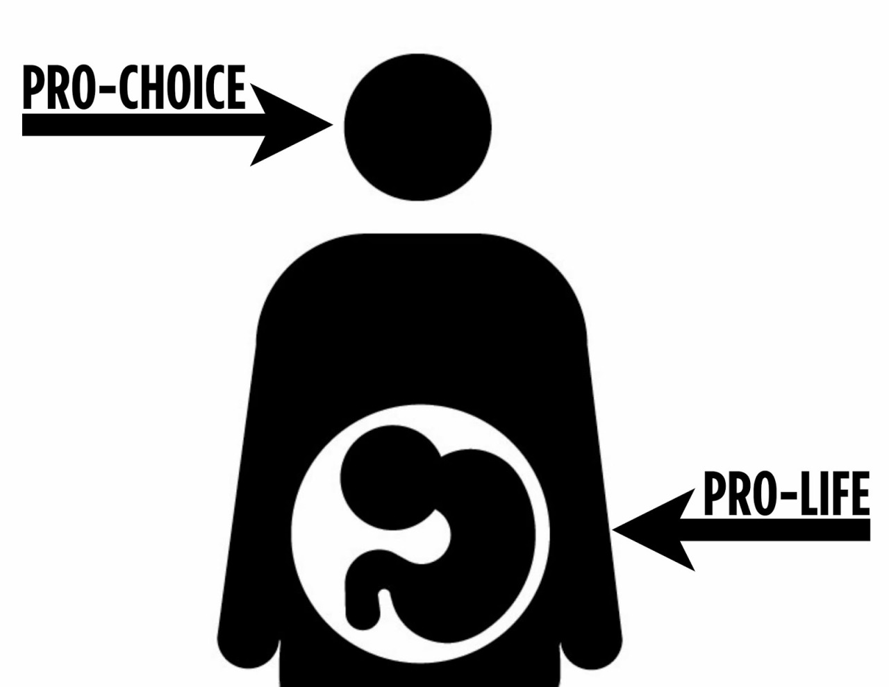 a discussion of the pro choice and pro life debates on abortion Almost no pro-choice advocate believes that abortion is or ought to be considered a casual event or that it should be undertaken without reverence and respect for the life or potential life that is.